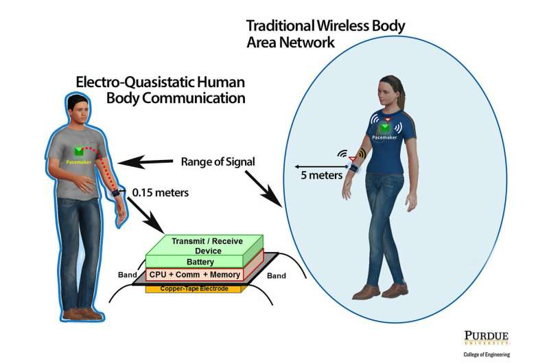 Your body has internet – and now it can't be hacked
