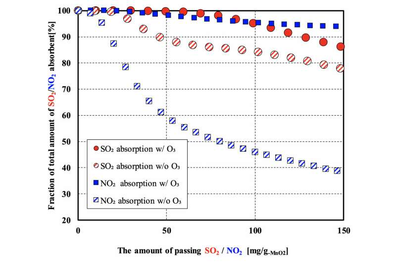 Zero-emission diesel combustion using a non-equilibrium-plasma-assisted MnO2 filter