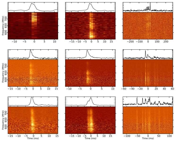 Astronomers investigate radio burst emission from the magnetar XTE J1810−197