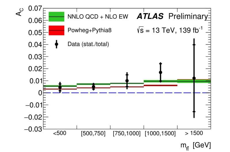 ATLAS Experiment finds evidence of charge asymmetry in top-quark pairs