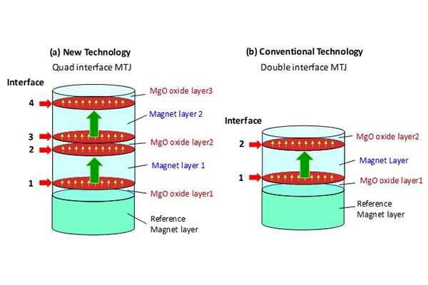 Development of durable MTJ under harsh environment for STT-MRAM at 1Xnm technology node