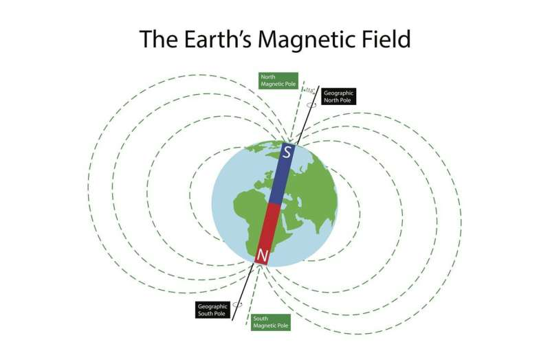What happens when magnetic north and true north align?