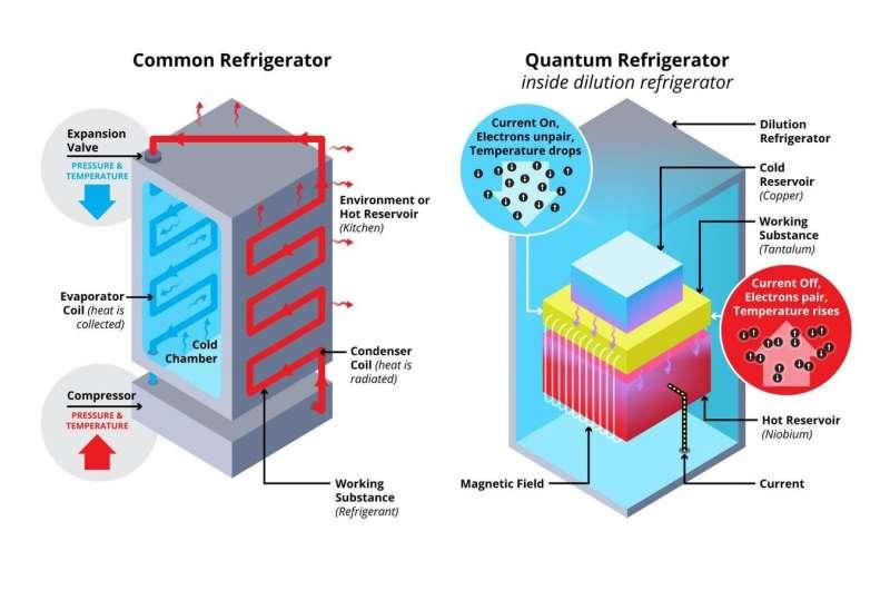 Researchers develop superconducting quantum refrigerator