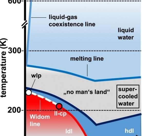 Study investigates a critical transition in water that remains liquid far below 0 C