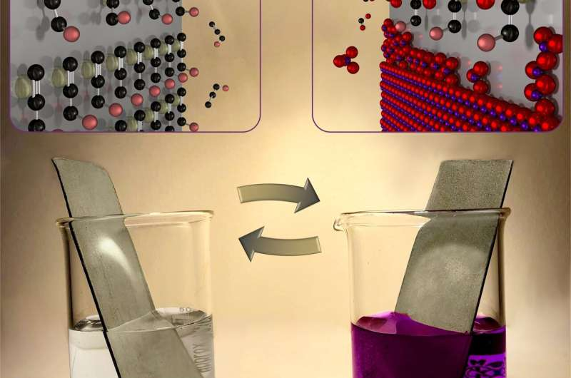 A new method for conformal deposition of MnO2 on high aspect-ratio substrates