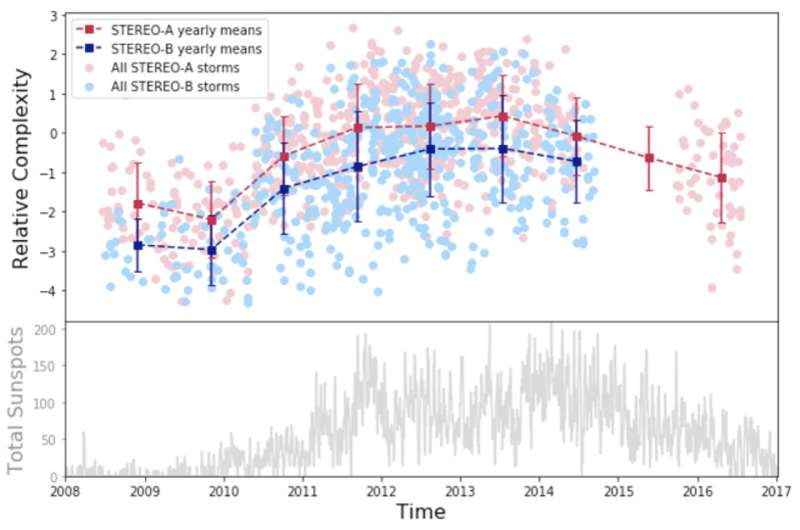 Citizen scientists discover cyclical pattern of complexity in solar storms