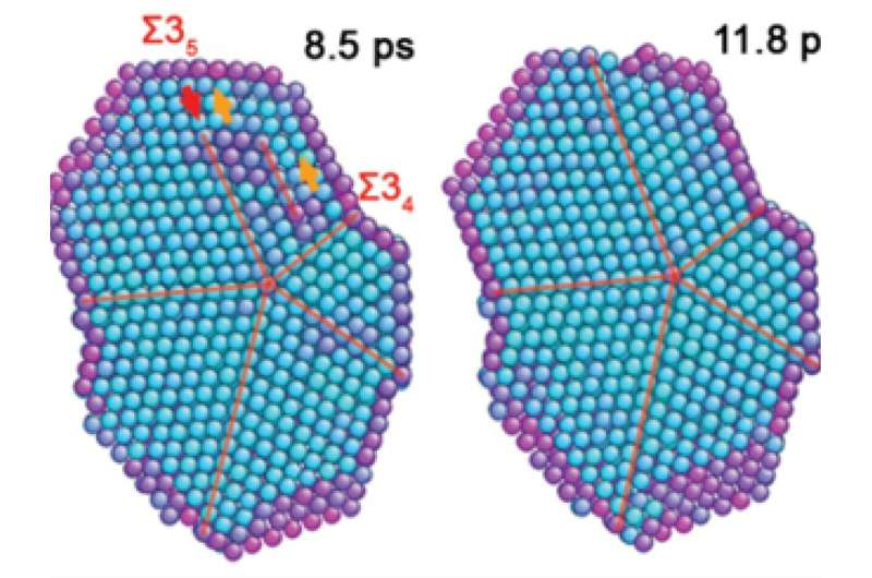 Scientists explain why some molecules spontaneously arrange themselves into five slices of nanoscale pie