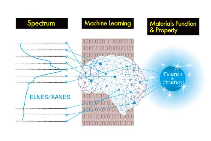 Machine learning reveals rapid material classification