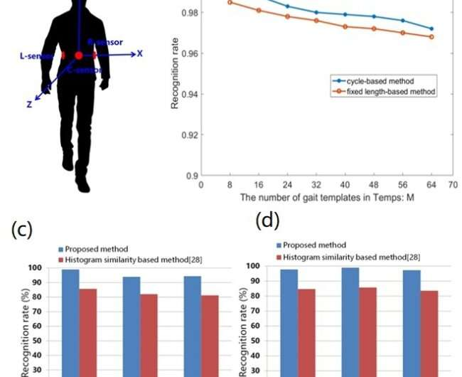 Scientists propose gait-based biometric identification method for the old with wearable devices