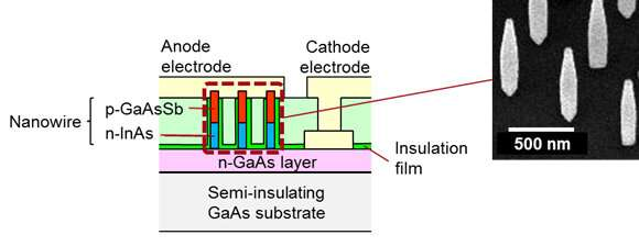 Development of highly sensitive diode, converts microwaves to electricity