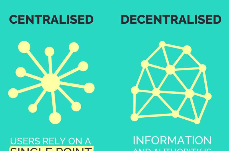 10 questions about blockchain