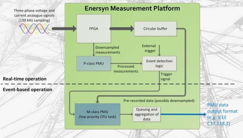Adding satnav to turn power grids into smart systems