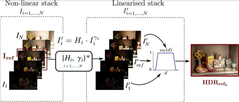 Advances in the characterization of high dynamic range images