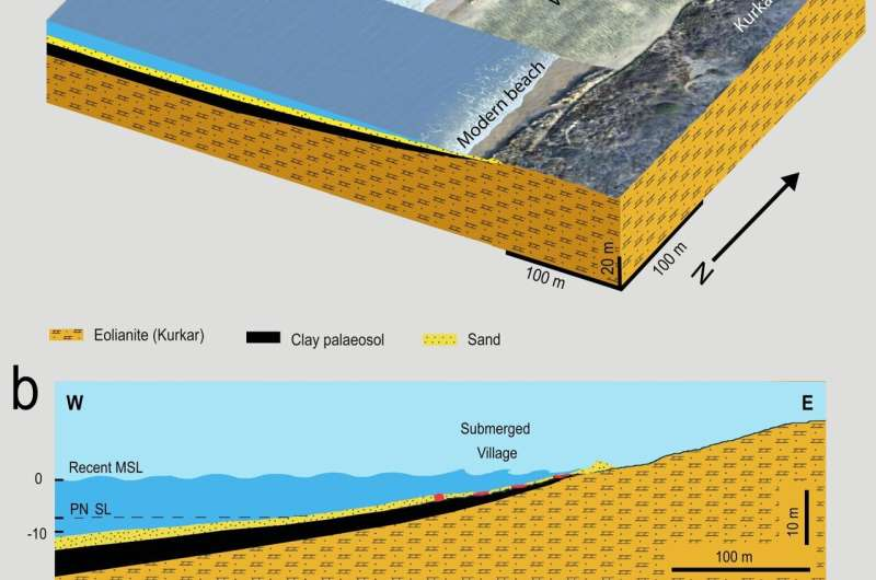 Ancient Mediterranean seawall first known defense against sea level rise and it failed