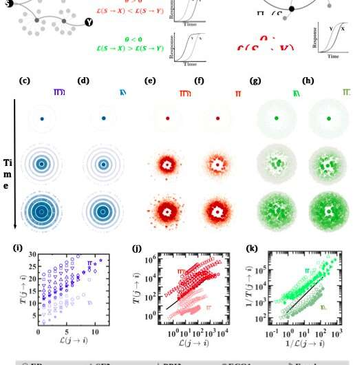 **A new framework to predict spatiotemporal signal propagation in complex networks