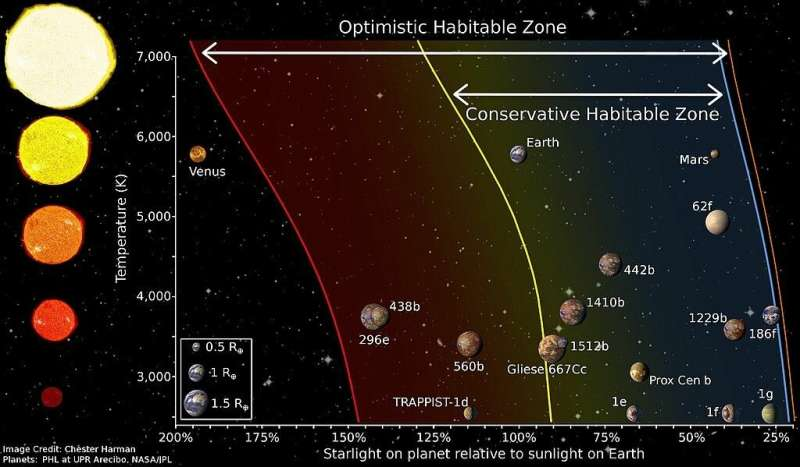 Complex life might require a very narrow habitable zone
