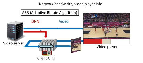 Enhanced video quality despite poor network conditions