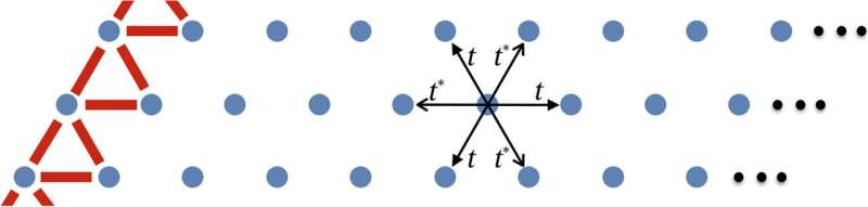 **Evidence of pair-density wave (PDW) in spin-valley locked systems.