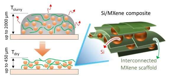 Expanding the use of silicon in batteries, by preventing electrodes from expanding