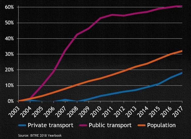 Fewer cars a sensible plan for a liveable future