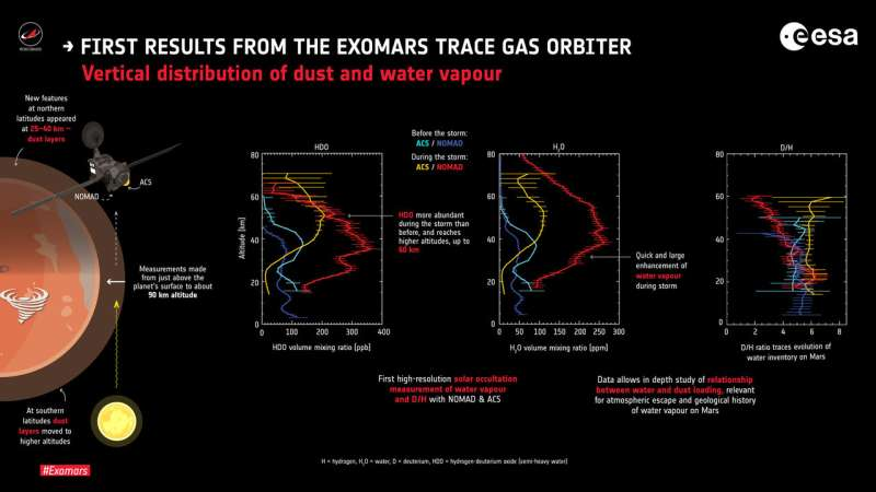First results from the ExoMars Trace Gas Orbiter