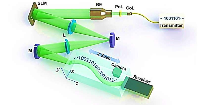 Free-space data-carrying bendable light communications