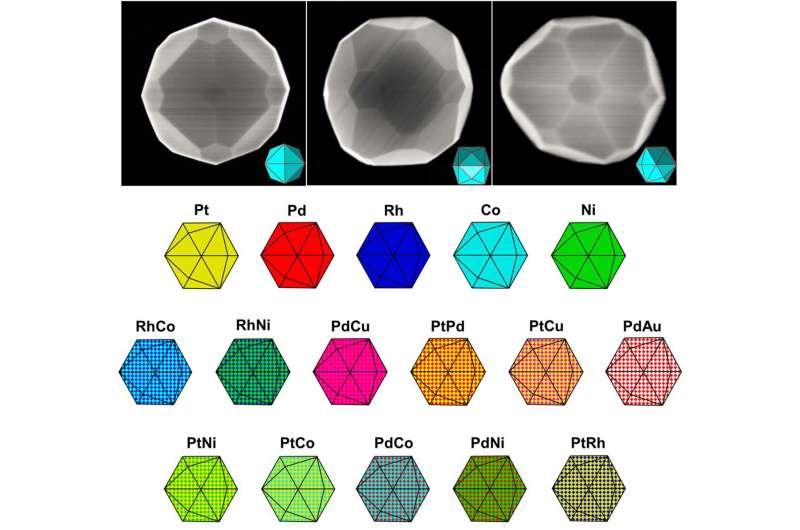 Gem-like nanoparticles of precious metals shine as catalysts