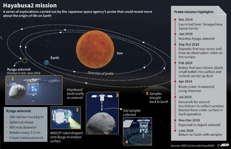 Hayabusa2 space mission