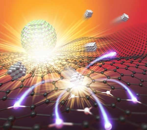 High temperature thermal shocks increase stability of single-atom catalysts