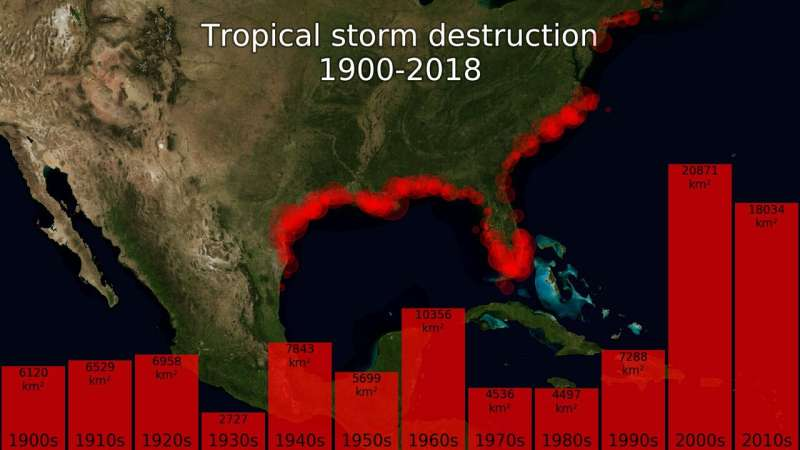 Hurricanes have become bigger and more destructive for USA; new study from the Niels Bohr Institute