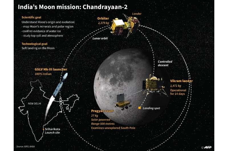 India's Moon mission: Chandrayaan-2