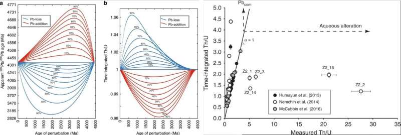 Low-temperature aqueous alteration of Martian zircon during the late Amazonian period