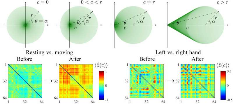 Mathematical monotsukuri: Summing a constant may help to detect synchronized brain activity