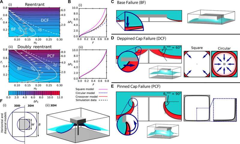 Multifaceted design optimization for superomniphobic surfaces