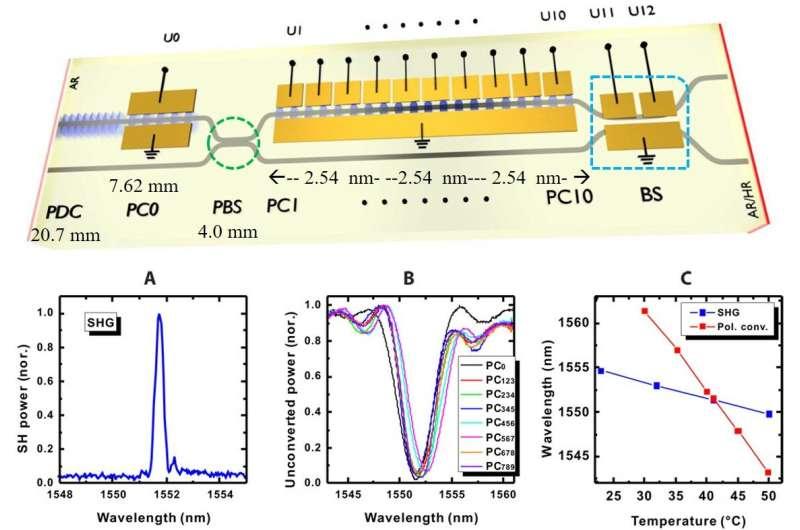 **Nonlinear integrated quantum electro-optic circuits