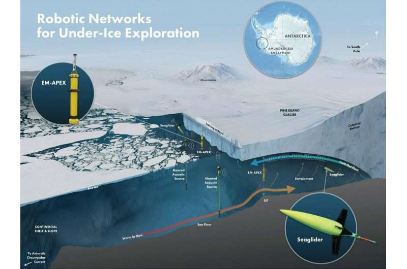One year into the mission, autonomous ocean robots set a record in survey of Antarctic ice shelf