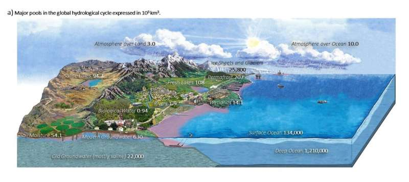 Our water cycle diagrams give a false sense of water security