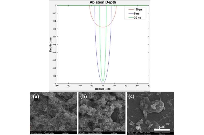Plasma ionization-based 3-D Titania nanofiber-like webs to enhance bioreactivity and osteoconductivity of biomaterials