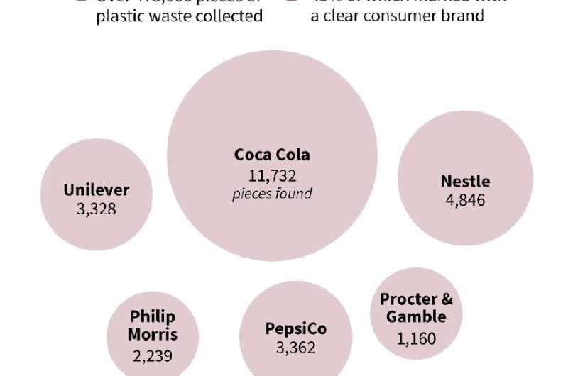 Plastic waste survey