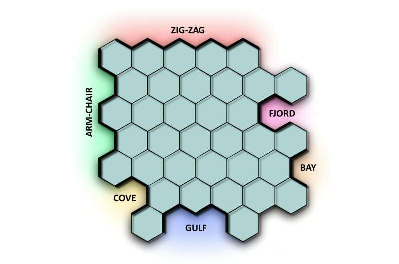 Researchers wild about zigzags