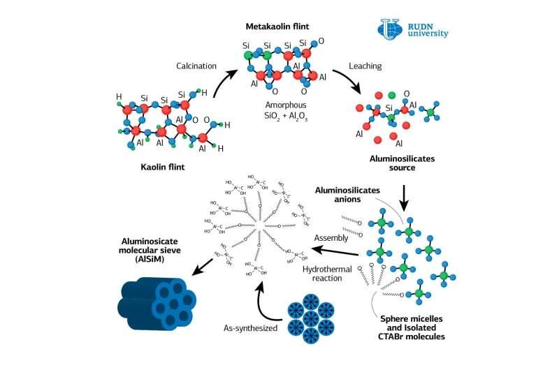 RUDN chemist creates catalyst to produce anti-mosquito substances