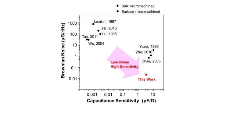 Succeed in sensitivity increase and noise reduction of accelerometer