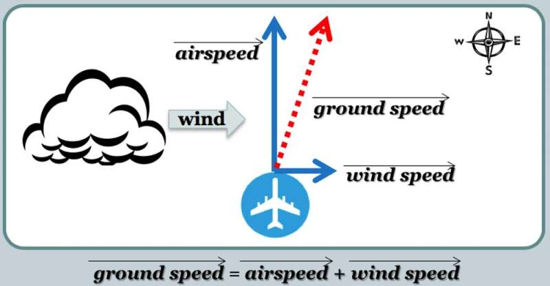 Too many airplane systems rely on too few sensors