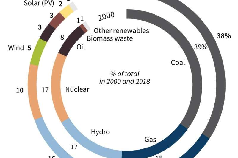 World electricity production by energy type (2000 and 2018)