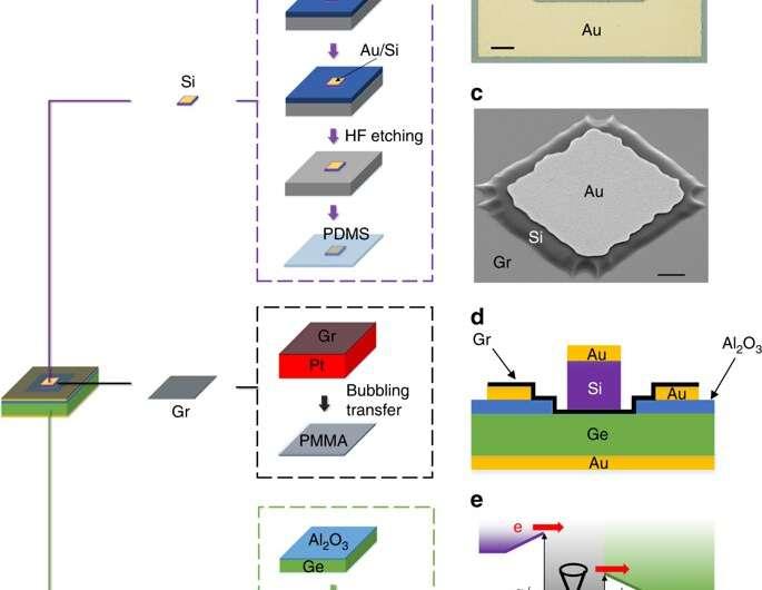 Researchers build a silicon-graphene-germanium transistor for future THz operation