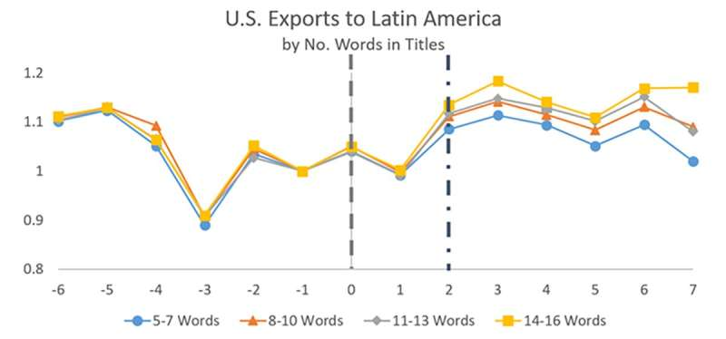 Machine learning reduces language barriers in global trade, research shows