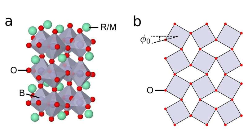 **Researchers develop new materials theory relevant to ultrafast electronics, batteries and more