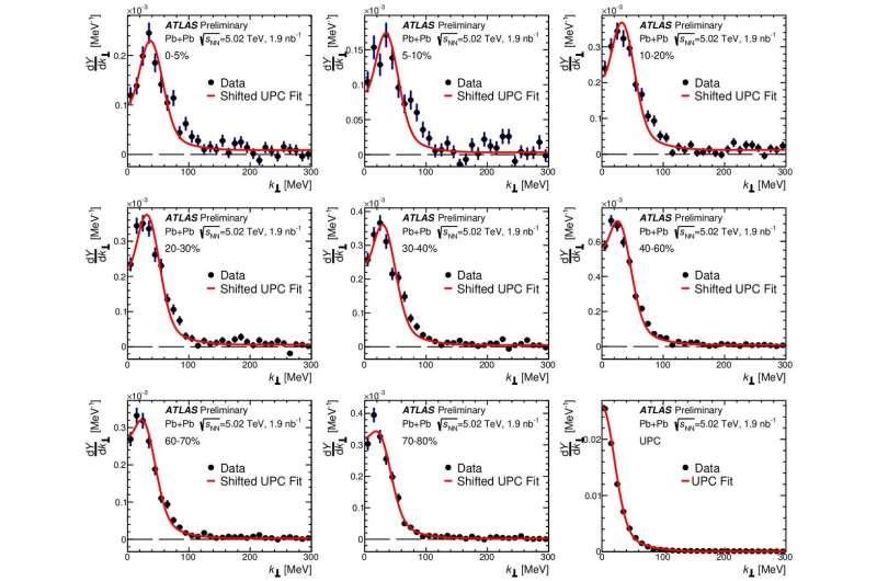 ATLAS Experiment probes the quark-gluon plasma in a new study of photo-produced muon pairs