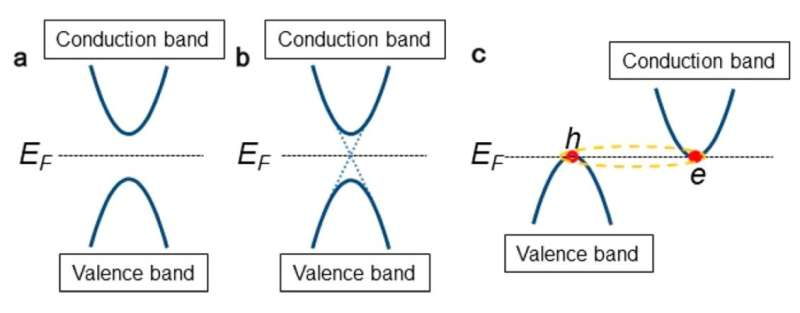 Experimental observation of a new class of materials: excitonic insulators