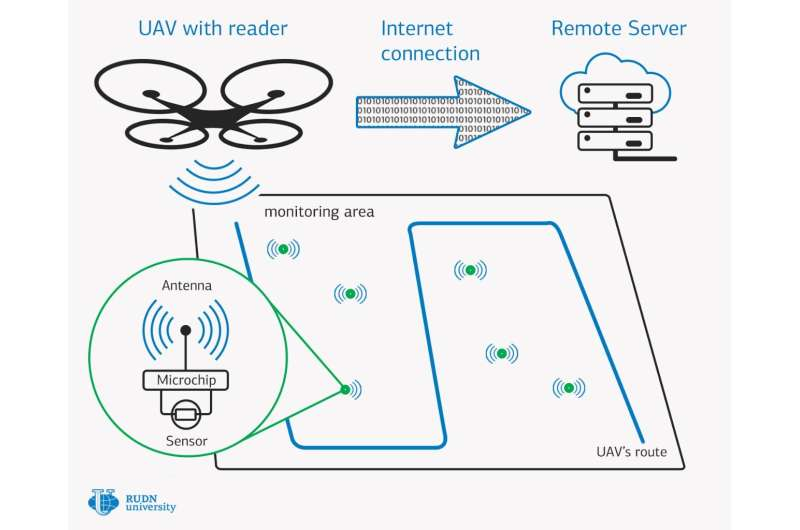 RUDN University mathematicians propose new design for wireless nanosensory networks